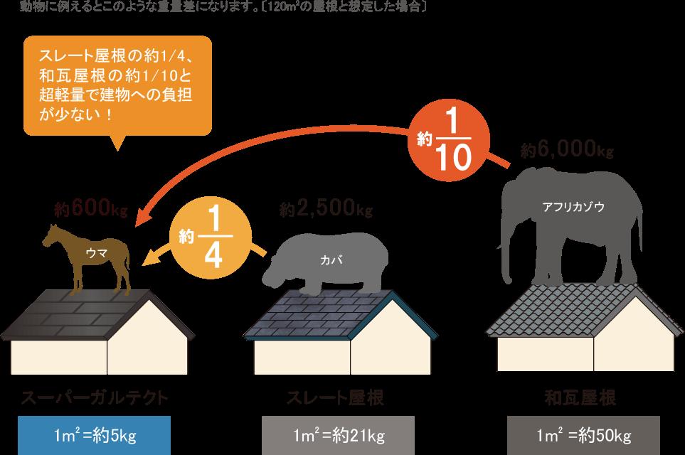 軽い屋根で耐震性アップ